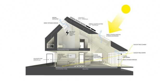 Home For Life: The First Active House In The World: Home For Life Architecture Energy System Plan Design Ideas Which Produce More Energy Than It Consumes And Therefor Called Active House ~ stevenwardhair.com Architecture Inspiration