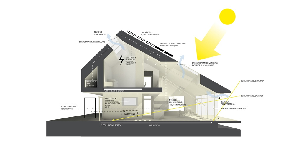Home For Life: The First Active House In The World : Home For Life Architecture Energy System Plan Design Ideas Which Produce More Energy Than It Consumes And Therefor Called Active House